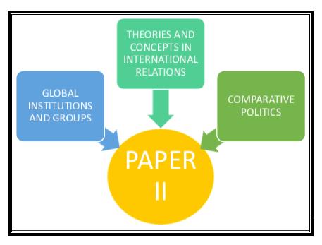 COMPARATIVE POLITICAL ANALYSIS AND INTERNATIONAL POLITICS