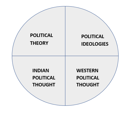 POLITICAL THEORY AND INDIAN POLITICS